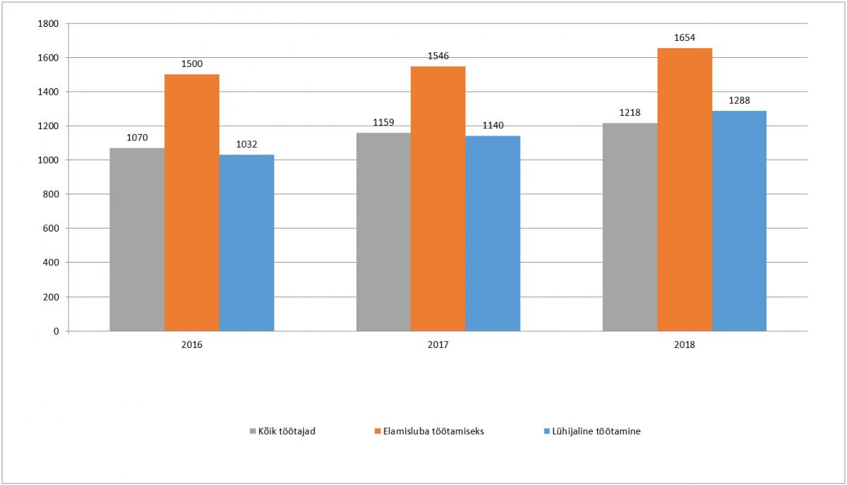 Средняя зарплата в евро. Фото: Eesti kaubandus-tööstuskoda